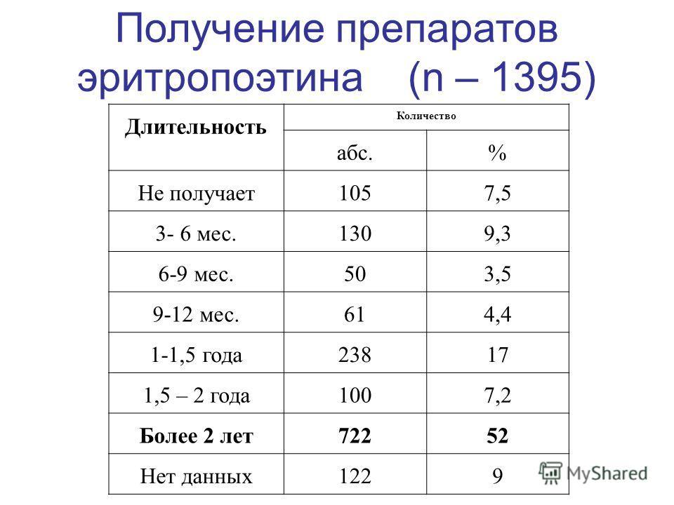 Получение препаратов эритропоэтина (n – 1395) Длительность Количество абс.% Не получает1057,5 3- 6 мес.1309,3 6-9 мес.503,5 9-12 мес.614,4 1-1,5 года23817 1,5 – 2 года1007,2 Более 2 лет72252 Нет данных1229