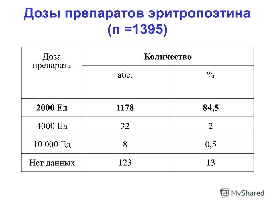 Дозы препаратов эритропоэтина (n =1395) Доза препарата Количество абс.% 2000 Ед117884,5 4000 Ед322 10 000 Ед80,5 Нет данных12313