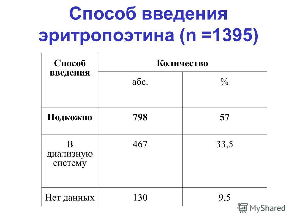 Способ введения эритропоэтина (n =1395) Способ введения Количество абс.% Подкожно79857 В диализную систему 46733,5 Нет данных1309,5