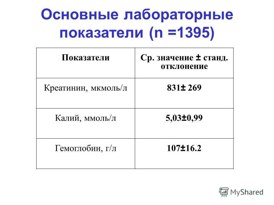 Основные лабораторные показатели (n =1395) Показатели Ср. значение ± станд. отклонение Креатинин, мкмоль/л 831± 269 Калий, ммоль/л 5,03±0,99 Гемоглобин, г/л107±16.2