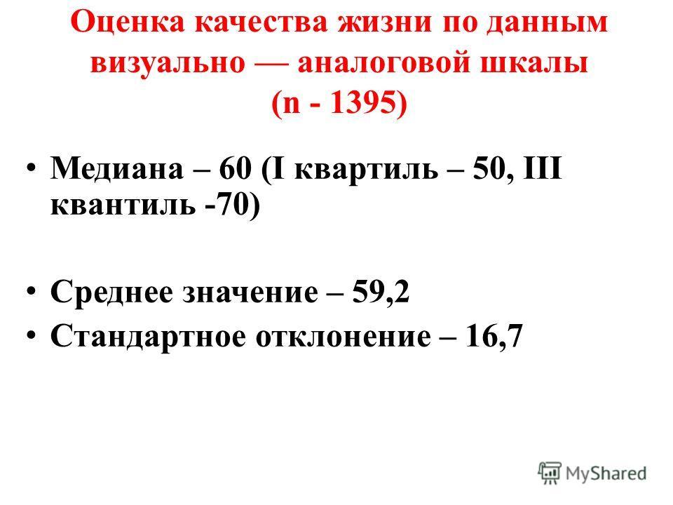 Оценка качества жизни по данным визуально аналоговой шкалы (n - 1395) Медиана – 60 (I квартиль – 50, III квантиль -70) Среднее значение – 59,2 Стандартное отклонение – 16,7