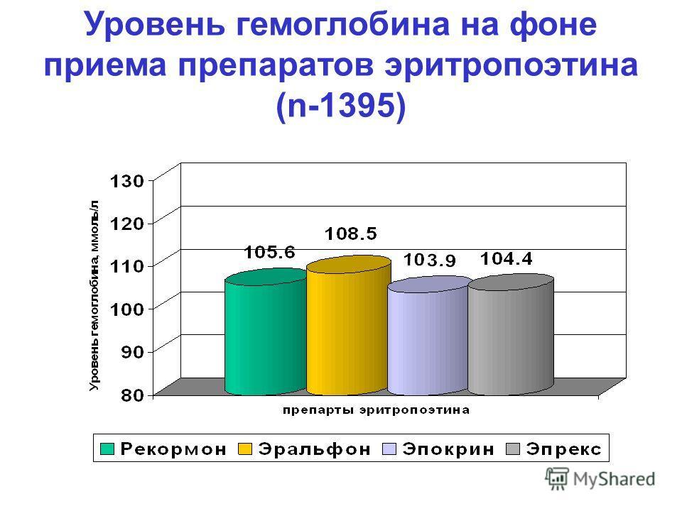 Уровень гемоглобина на фоне приема препаратов эритропоэтина (n-1395)