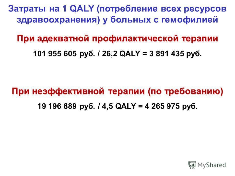 Затраты на 1 QALY (потребление всех ресурсов здравоохранения) у больных с гемофилией При адекватной профилактической терапии 101 955 605 руб. / 26,2 QALY = 3 891 435 руб. При неэффективной терапии (по требованию) 19 196 889 руб. / 4,5 QALY = 4 265 97