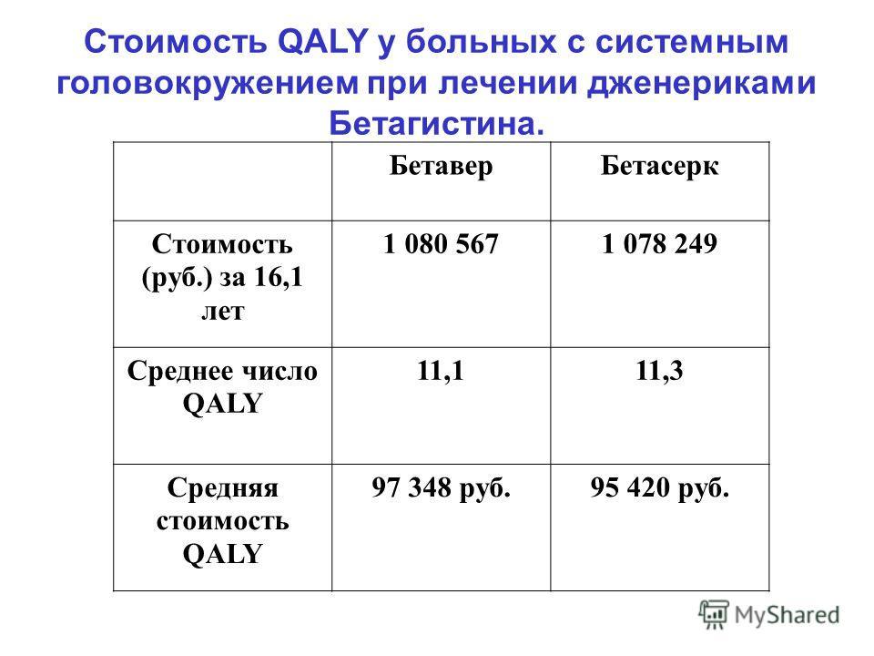 Стоимость QALY у больных с системным головокружением при лечении дженериками Бетагистина. БетаверБетасерк Стоимость (руб.) за 16,1 лет 1 080 5671 078 249 Среднее число QALY 11,111,3 Средняя стоимость QALY 97 348 руб.95 420 руб.