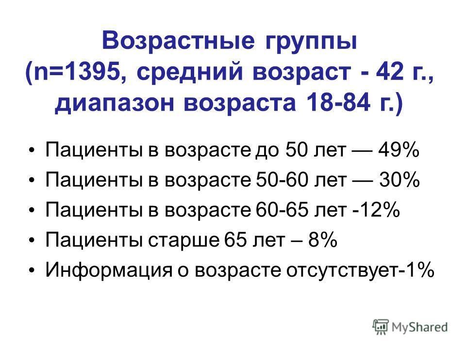 Возрастные группы (n=1395, средний возраст - 42 г., диапазон возраста 18-84 г.) Пациенты в возрасте до 50 лет 49% Пациенты в возрасте 50-60 лет 30% Пациенты в возрасте 60-65 лет -12% Пациенты старше 65 лет – 8% Информация о возрасте отсутствует-1%