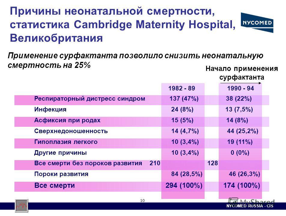 NYCOMED RUSSIA - CIS 10 Причины неонатальной смертности, статистика Cambridge Maternity Hospital, Великобритания 1982 - 89 1990 - 94 Респираторный дистресс синдром 137 (47%) 38 (22%) Инфекция 24 (8%) 13 (7,5%) Асфиксия при родах 15 (5%) 14 (8%) Сверх