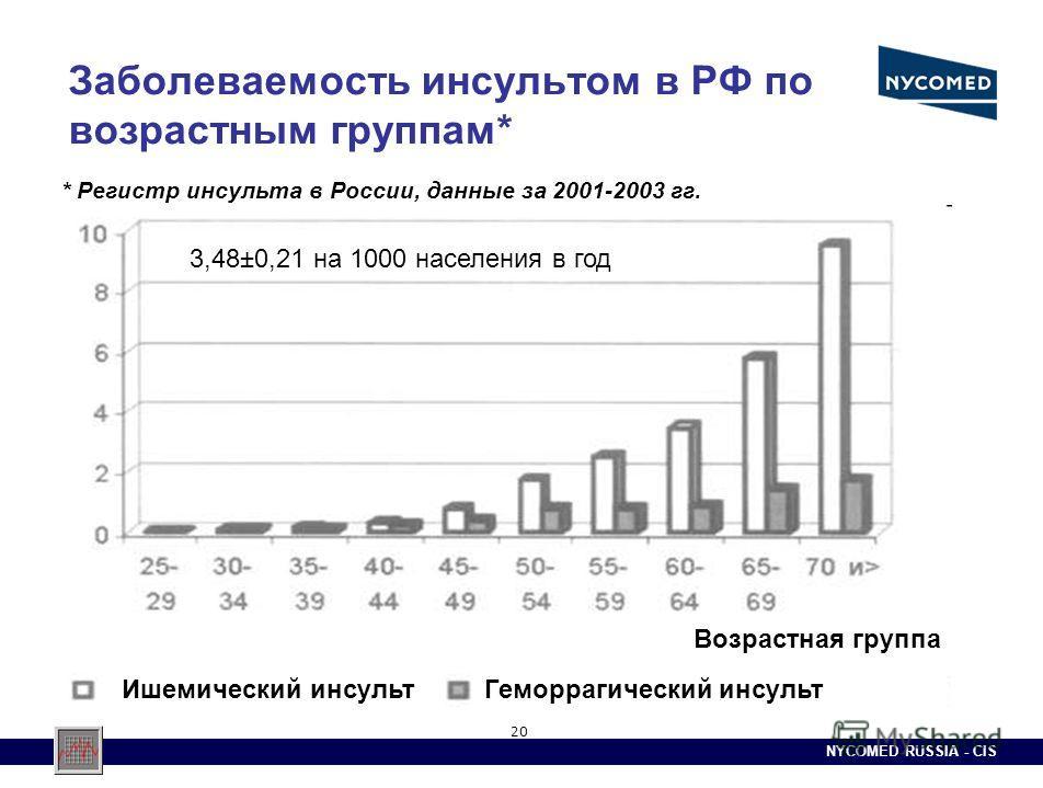 NYCOMED RUSSIA - CIS 20 Заболеваемость инсультом в РФ по возрастным группам* Ишемический инсультГеморрагический инсульт Возрастная группа * Регистр инсульта в России, данные за 2001-2003 гг. 3,48±0,21 на 1000 населения в год
