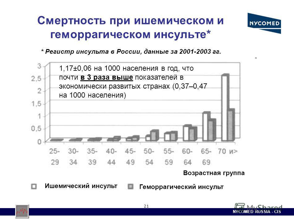 NYCOMED RUSSIA - CIS 21 Смертность при ишемическом и геморрагическом инсульте* Ишемический инсульт Геморрагический инсульт Возрастная группа 1,17±0,06 на 1000 населения в год, что почти в 3 раза выше показателей в экономически развитых странах (0,37–