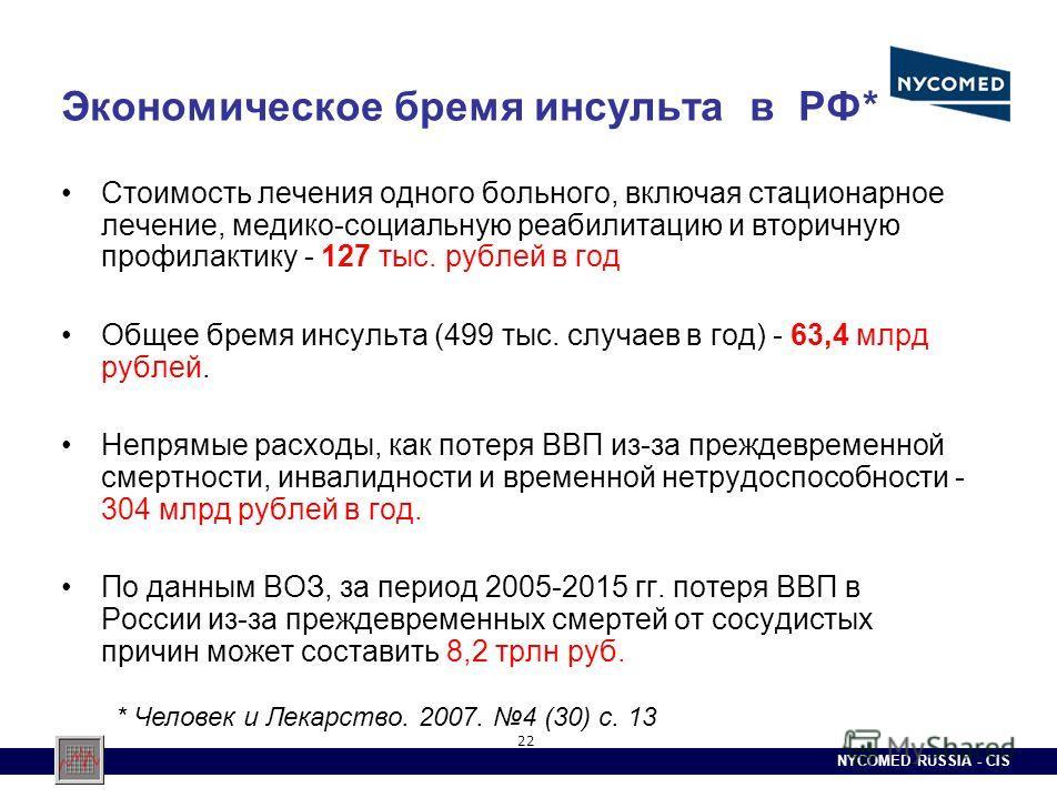 NYCOMED RUSSIA - CIS 22 Экономическое бремя инсульта в РФ* Стоимость лечения одного больного, включая стационарное лечение, медико-социальную реабилитацию и вторичную профилактику - 127 тыс. рублей в год Общее бремя инсульта (499 тыс. случаев в год)