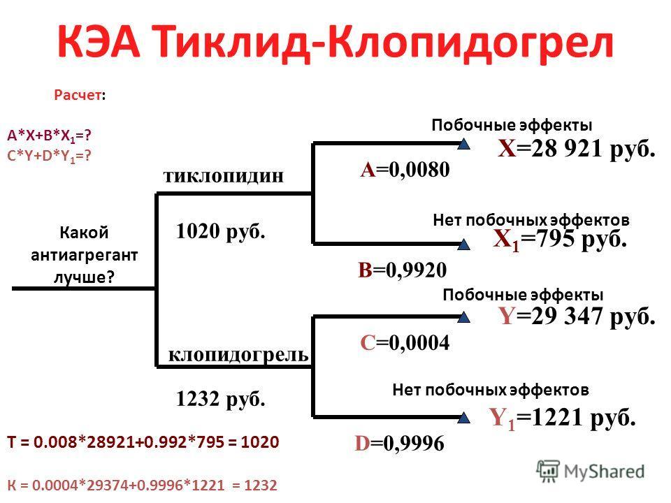 Древо решений Решение? Альтернатива 2 Цена (С) результата Z Альтернатива 1 Вероятность A Вероятность B Цена (С) результата Х Цена (С) результата Y Вероятность C Расчет: A*(С)X+B*(С)Y=? C*(С)Z=?