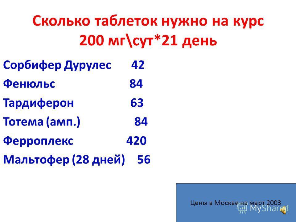 Сколько стоит 1 «таблетка» Сорбифер Дурулес 30 60-120 руб. (2-4 р.) Фенюльс 10 18,7-43,5 руб. (1,8-4,3 р.) Тардиферон 30 127,8-222 руб. (4,3-7,4 р.) Тотема (амп.) 20 115-224 руб. (5,75-11,2 р.) Ферроплекс 100 67,9-104 руб. (0,6-1 р.) Мальтофер 30 231