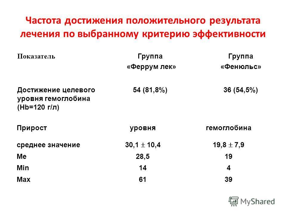 Короткий пример оценки затраты\эффективность