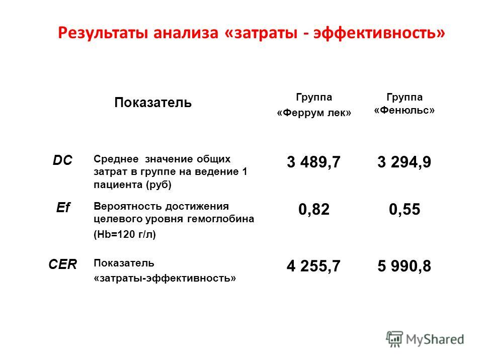Частота достижения положительного результата лечения по выбранному критерию эффективности Показатель Группа «Феррум лек» Группа «Фенюльс» Достижение целевого уровня гемоглобина (Hb=120 г/л) 54 (81,8%)36 (54,5%) Приростуровнягемоглобина среднее значен