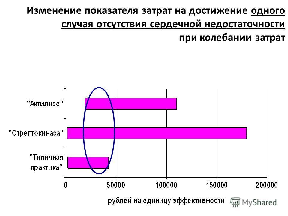 Изменение показателя затрат на достижение одного случая нормального ритма сердца при колебании затрат