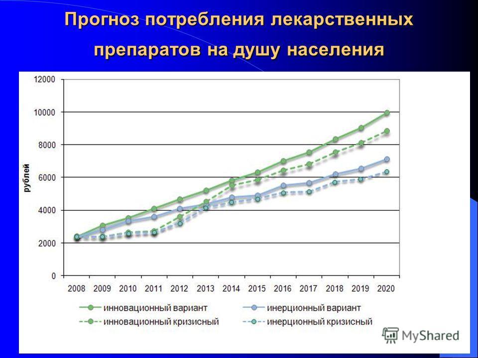 Прогноз потребления лекарственных препаратов на душу населения