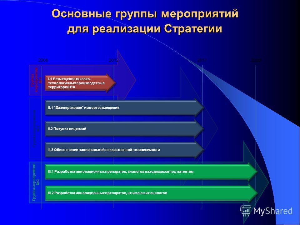 Основные группы мероприятий для реализации Стратегии