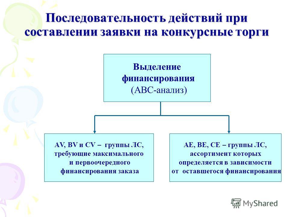 Последовательность действий при составлении заявки на конкурсные торги Выделение финансирования (АВС-анализ) АЕ, ВЕ, СЕ – группы ЛС, ассортимент которых определяется в зависимости от оставшегося финансирования АV, ВV и CV – группы ЛС, требующие макси
