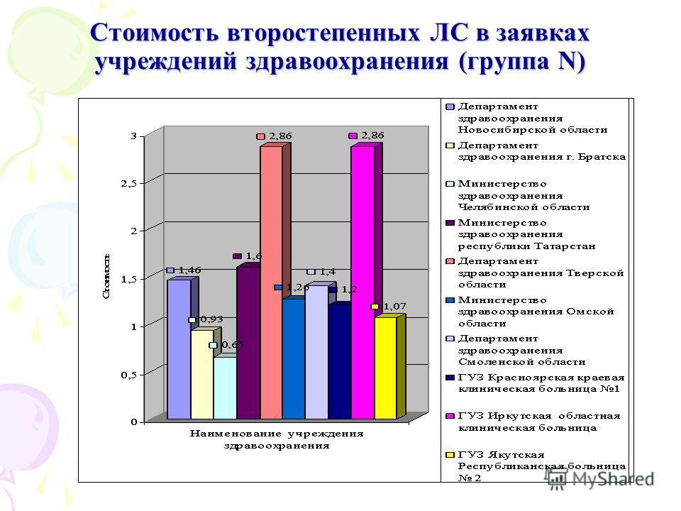 Стоимость второстепенных ЛС в заявках учреждений здравоохранения (группа N)