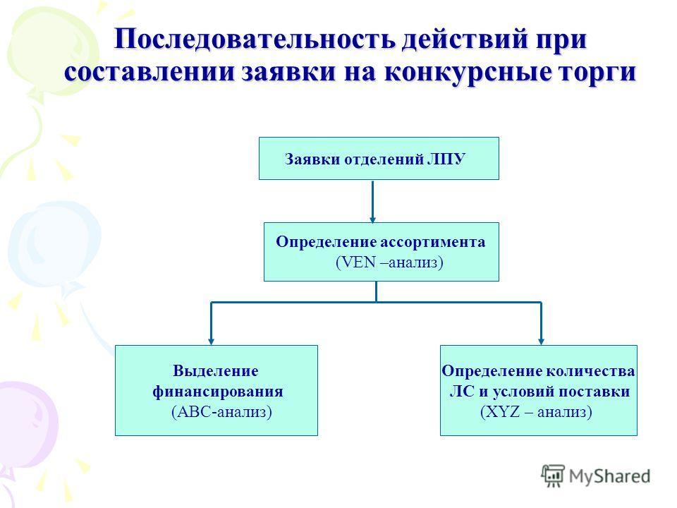 Последовательность действий при составлении заявки на конкурсные торги Заявки отделений ЛПУ Определение ассортимента (VEN –анализ) Выделение финансирования (АВС-анализ) Определение количества ЛС и условий поставки (XYZ – анализ)