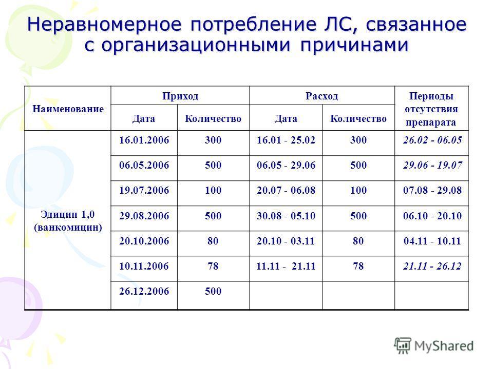 Неравномерное потребление ЛС, связанное с организационными причинами Наименование ПриходРасход Периоды отсутствия препарата ДатаКоличествоДатаКоличество Эдицин 1,0 (ванкомицин) 16.01.200630016.01 - 25.02300 26.02 - 06.05 06.05.200650006.05 - 29.06500