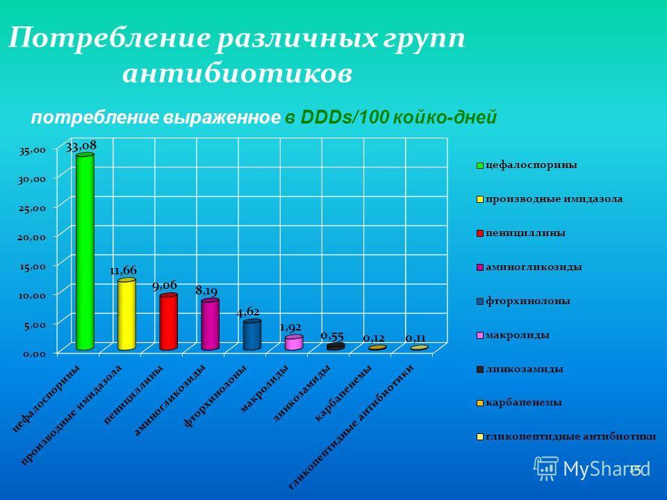 15 Потребление различных групп антибиотиков