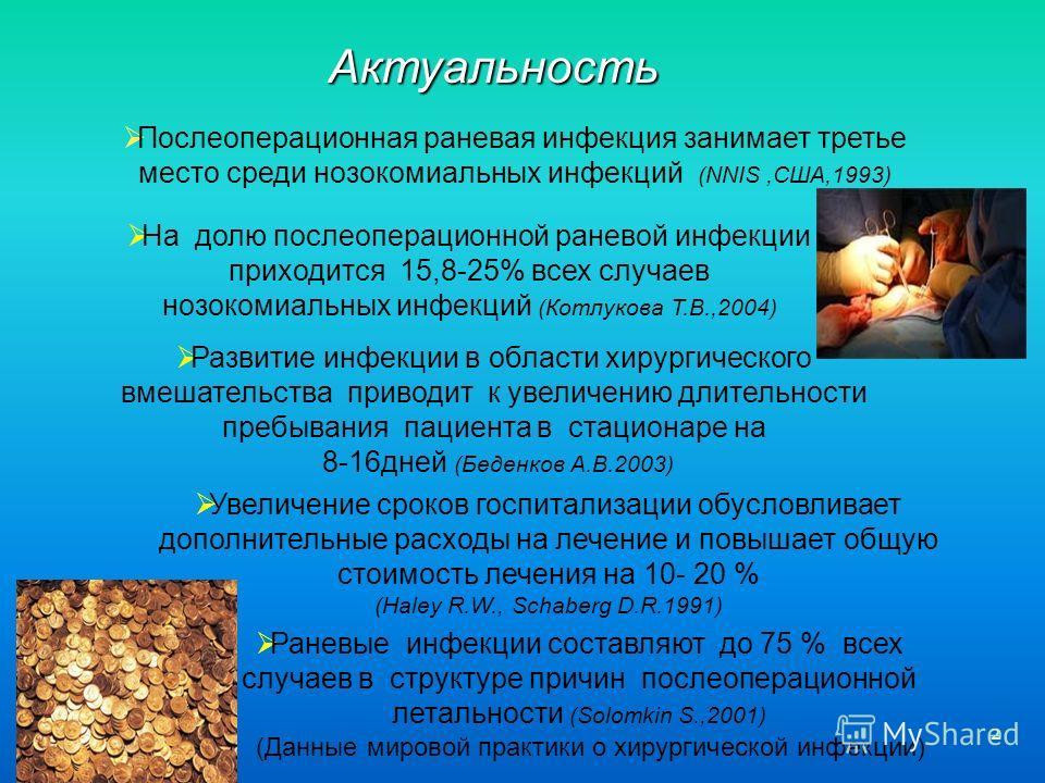 2 Послеоперационная раневая инфекция занимает третье место среди нозокомиальных инфекций (NNIS,США,1993) На долю послеоперационной раневой инфекции приходится 15,8-25% всех случаев нозокомиальных инфекций (Котлукова Т.В.,2004) Актуальность Развитие и