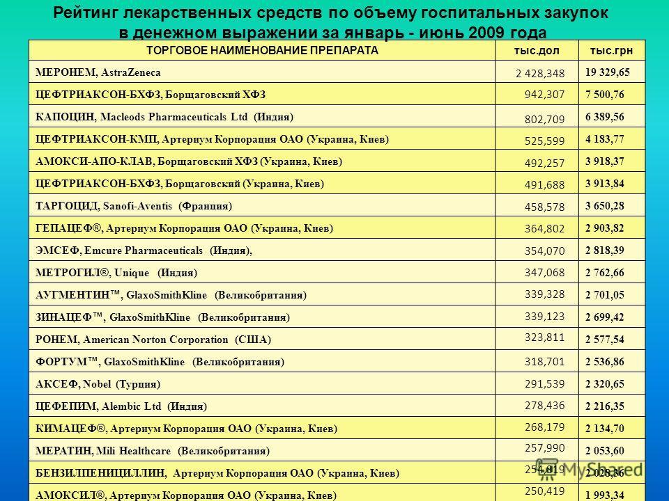 ТОРГОВОЕ НАИМЕНОВАНИЕ ПРЕПАРАТАтыс.долтыс.грн МЕРОНЕМ, AstraZeneca19 329,65 ЦЕФТРИАКСОН-БХФЗ, Борщаговский ХФЗ7 500,76 КАПОЦИН, Macleods Pharmaceuticals Ltd (Индия)6 389,56 ЦЕФТРИАКСОН-КМП, Артериум Корпорация ОАО (Украина, Киев)4 183,77 АМОКСИ-АПО-К