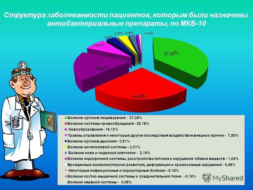 8 Структура заболеваемости пациентов, которым были назначены антибактериальные препараты, по МКБ-10
