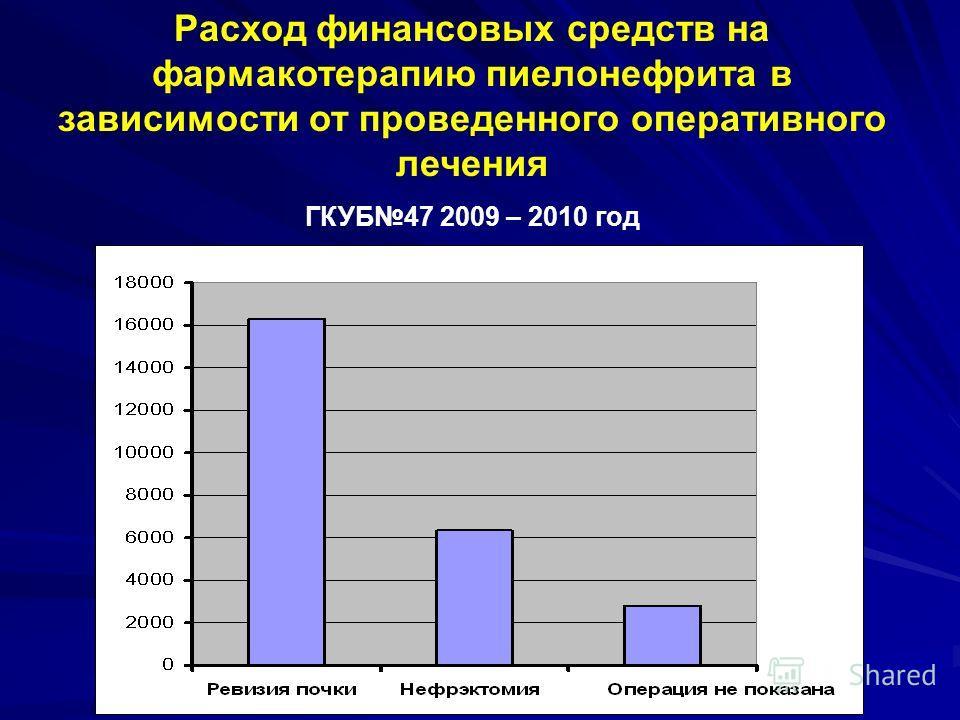 Расход финансовых средств на фармакотерапию пиелонефрита в зависимости от проведенного оперативного лечения ГКУБ47 2009 – 2010 год
