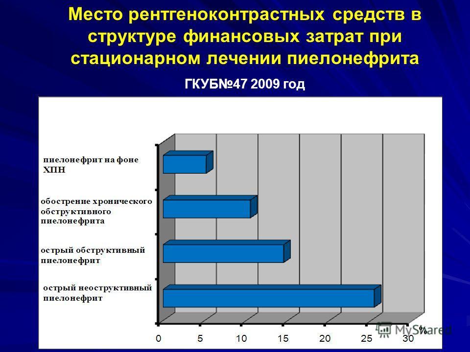 Место рентгеноконтрастных средств в структуре финансовых затрат при стационарном лечении пиелонефрита ГКУБ47 2009 год