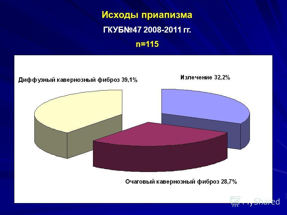 Исходы приапизма ГКУБ47 2008-2011 гг. n=115