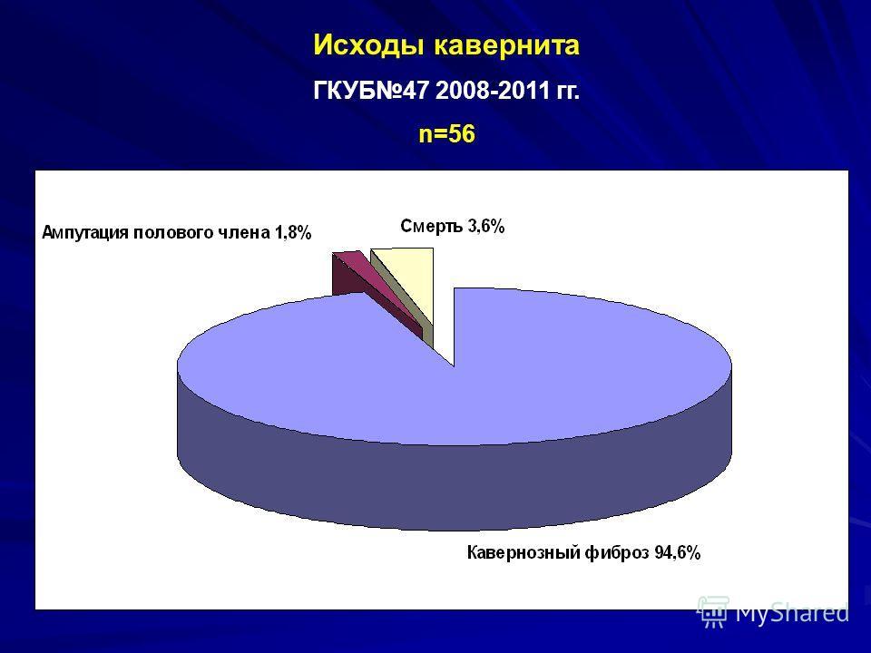 Исходы кавернита ГКУБ47 2008-2011 гг. n=56