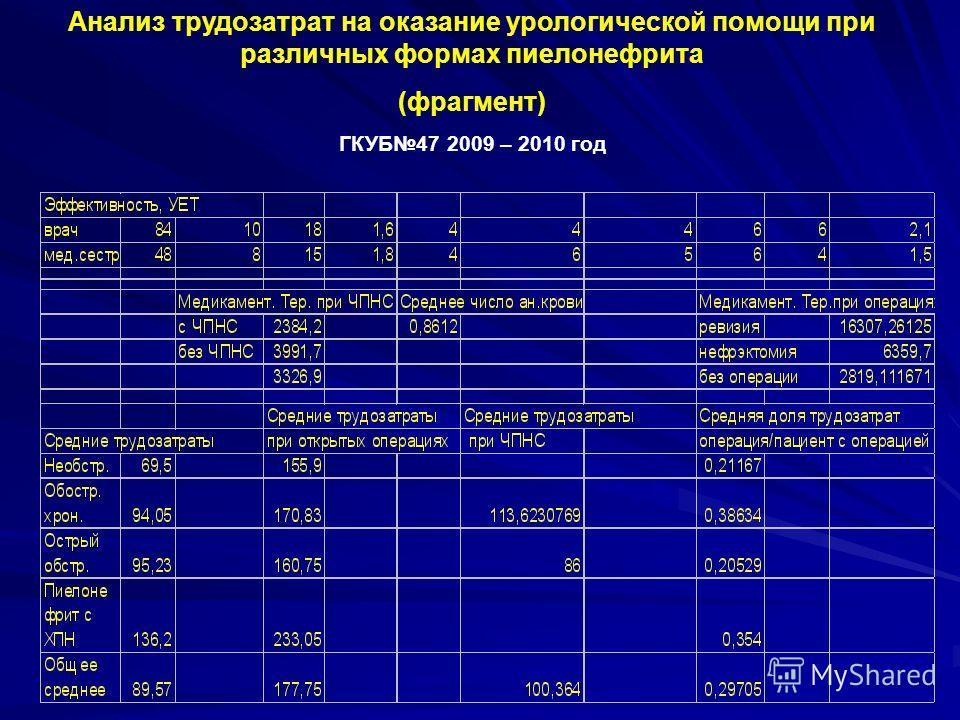 Анализ трудозатрат на оказание урологической помощи при различных формах пиелонефрита (фрагмент) ГКУБ47 2009 – 2010 год