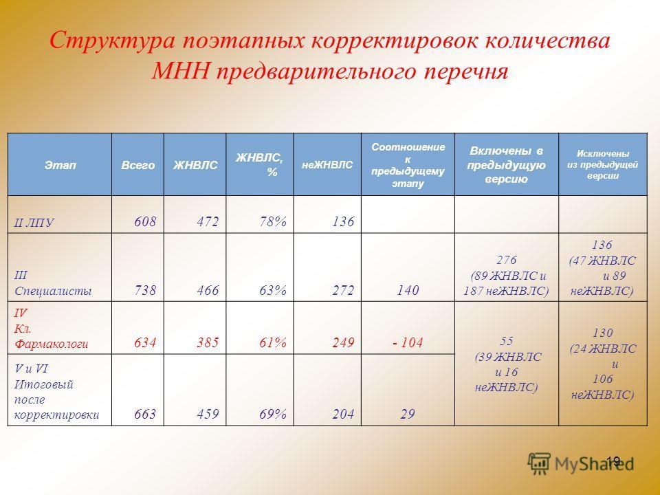 19 Структура поэтапных корректировок количества МНН предварительного перечня ЭтапВсегоЖНВЛС ЖНВЛС, % неЖНВЛС Соотношение к предыдущему этапу Включены в предыдущую версию Исключены из предыдущей версии II ЛПУ 60847278%136 III Специалисты 73846663%2721