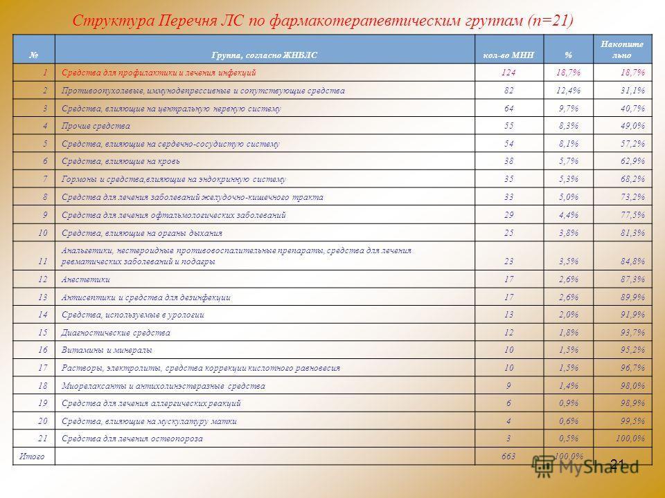 21 Структура Перечня ЛС по фармакотерапевтическим группам (п=21) Группа, согласно ЖНВЛСкол-во МНН% Накопите льно 1Средства для профилактики и лечения инфекций12418,7% 2Противоопухолевые, иммунодепрессивные и сопутствующие средства8212,4%31,1% 3Средст