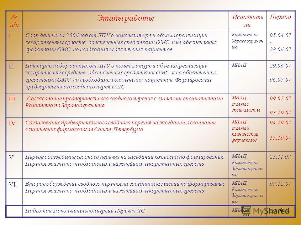 4 п/п Этапы работы Исполните ли Период I Сбор данных за 2006 год от ЛПУ о номенклатуре и объемах реализации лекарственных средств, обеспеченных средствами ОМС и не обеспеченных средствами ОМС, но необходимых для лечения пациентов Комитет по Здравоохр