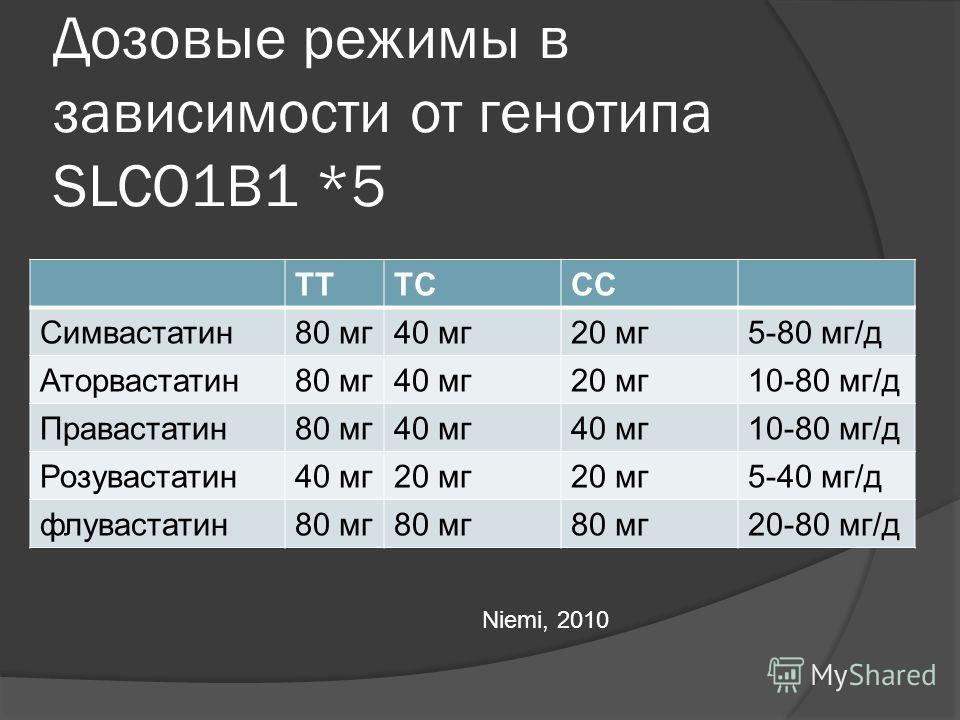 Дозовые режимы в зависимости от генотипа SLCO1B1 *5 TTTCCC Симвастатин80 мг40 мг20 мг5-80 мг/д Аторвастатин80 мг40 мг20 мг10-80 мг/д Правастатин80 мг40 мг 10-80 мг/д Розувастатин40 мг20 мг 5-40 мг/д флувастатин80 мг 20-80 мг/д Niemi, 2010