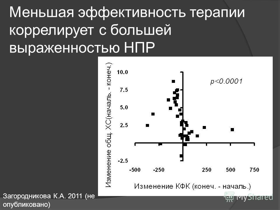 Меньшая эффективность терапии коррелирует с большей выраженностью НПР Загородникова К.А. 2011 (не опубликовано)