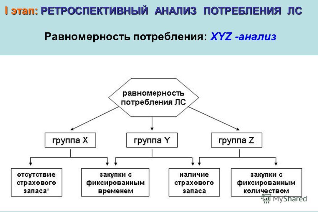 Равномерность потребления: XYZ -анализ I этап: РЕТРОСПЕКТИВНЫЙ АНАЛИЗ ПОТРЕБЛЕНИЯ ЛС