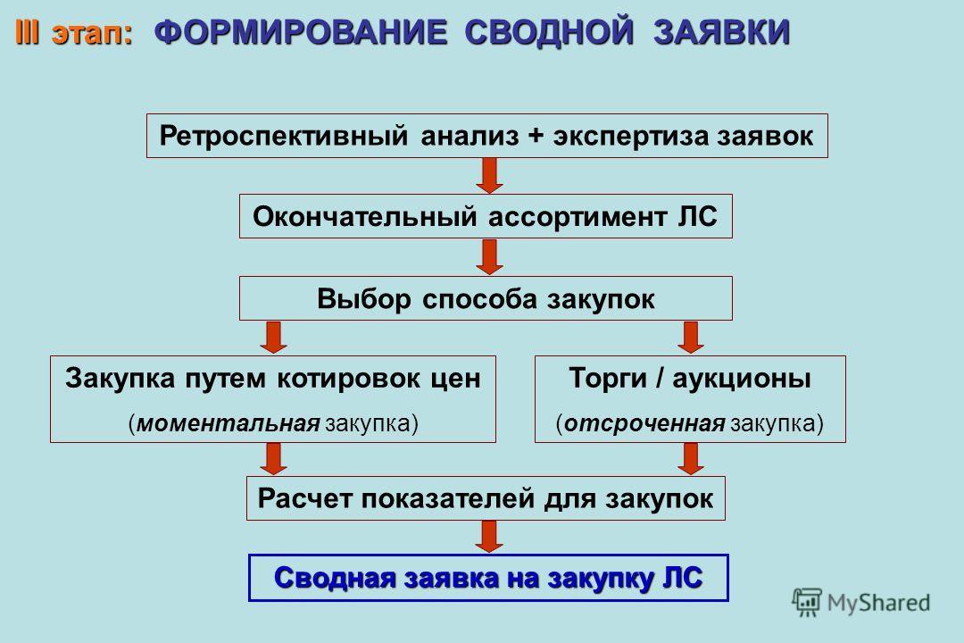 III этап: ФОРМИРОВАНИЕ СВОДНОЙ ЗАЯВКИ Ретроспективный анализ + экспертиза заявок Окончательный ассортимент ЛС Выбор способа закупок Закупка путем котировок цен (моментальная закупка) Торги / аукционы (отсроченная закупка) Расчет показателей для закуп