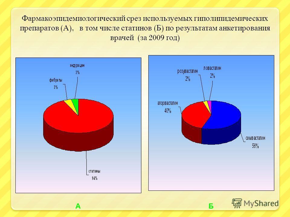 Фармакоэпидемиологический срез используемых гиполипидемических препаратов ( А ), в том числе статинов ( Б ) по результатам анкетирования врачей ( за 2009 год ) АБ