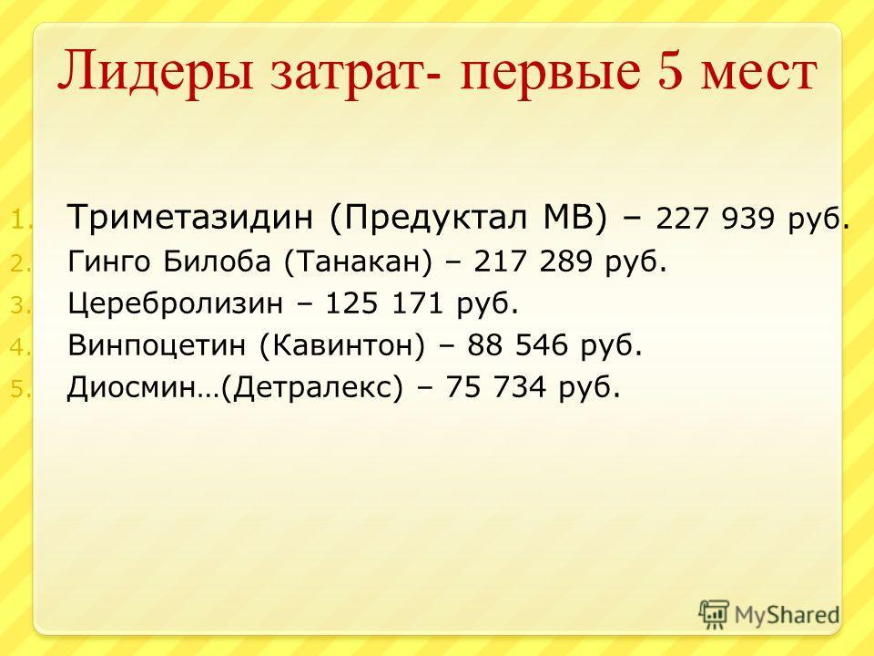 Лидеры затрат - первые 5 мест 1. Триметазидин (Предуктал МВ) – 227 939 руб. 2. Гинго Билоба (Танакан) – 217 289 руб. 3. Церебролизин – 125 171 руб. 4. Винпоцетин (Кавинтон) – 88 546 руб. 5. Диосмин…(Детралекс) – 75 734 руб.