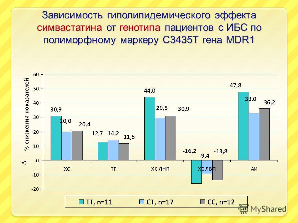 Зависимость гиполипидемического эффекта симвастатина от генотипа пациентов с ИБС по полиморфному маркеру С3435Т гена MDR1