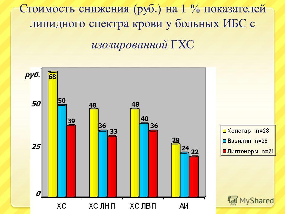 Стоимость снижения ( руб.) на 1 % показателей липидного спектра крови у больных ИБС с и золированной ГХС руб. 68 50 39 48 36 33 48 40 36 29 24 22 0 25 50