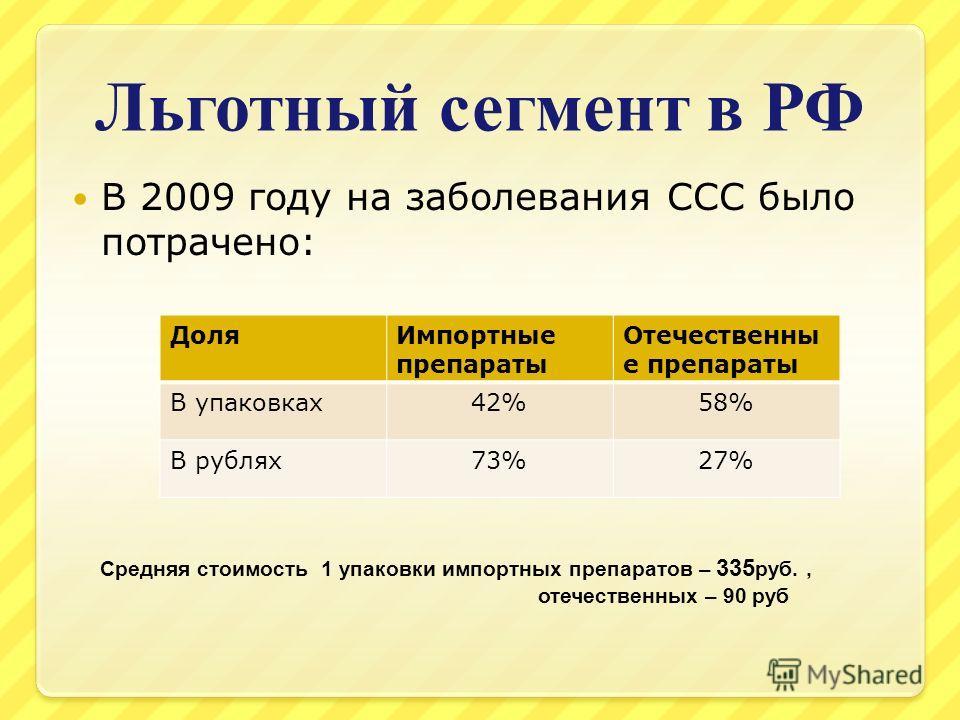 Льготный сегмент в РФ В 2009 году на заболевания ССС было потрачено: Средняя стоимость 1 упаковки импортных препаратов – 335 руб., отечественных – 90 руб ДоляИмпортные препараты Отечественны е препараты В упаковках42%58% В рублях73%27%