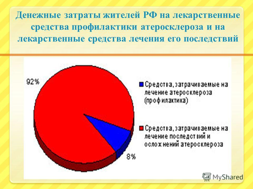 Денежные затраты жителей РФ на лекарственные средства профилактики атеросклероза и на лекарственные средства лечения его последствий