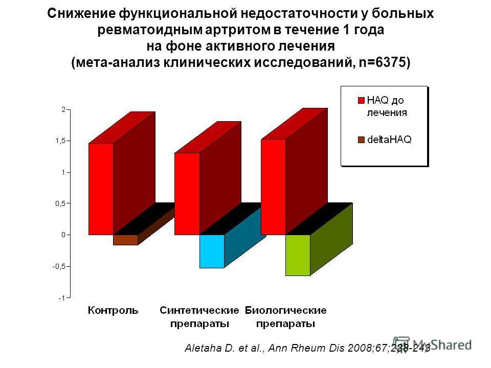 Снижение функциональной недостаточности у больных ревматоидным артритом в течение 1 года на фоне активного лечения (мета-анализ клинических исследований, n=6375) Aletaha D. et al., Ann Rheum Dis 2008;67;238-243