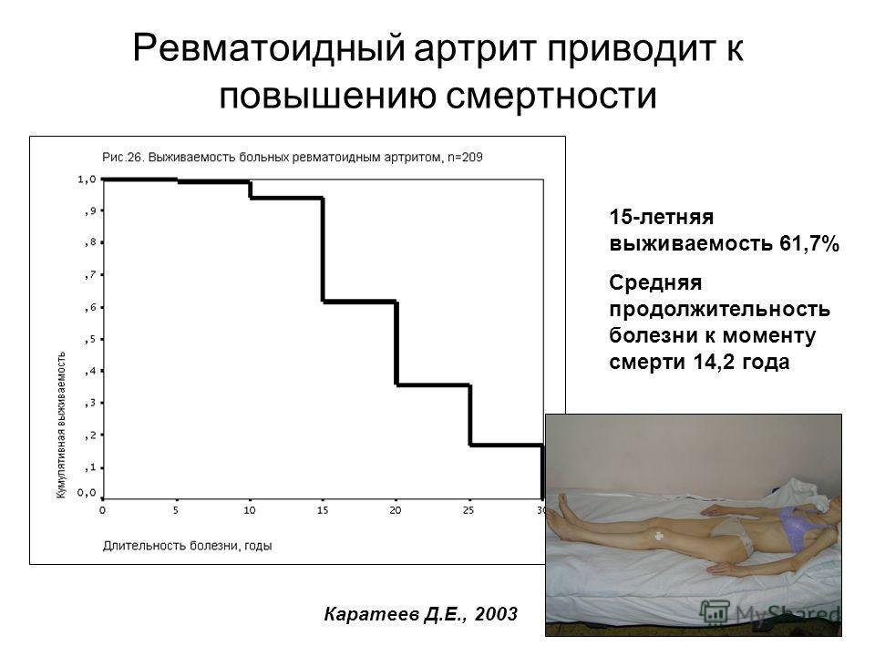 Ревматоидный артрит приводит к повышению смертности 15-летняя выживаемость 61,7% Средняя продолжительность болезни к моменту смерти 14,2 года Каратеев Д.Е., 2003