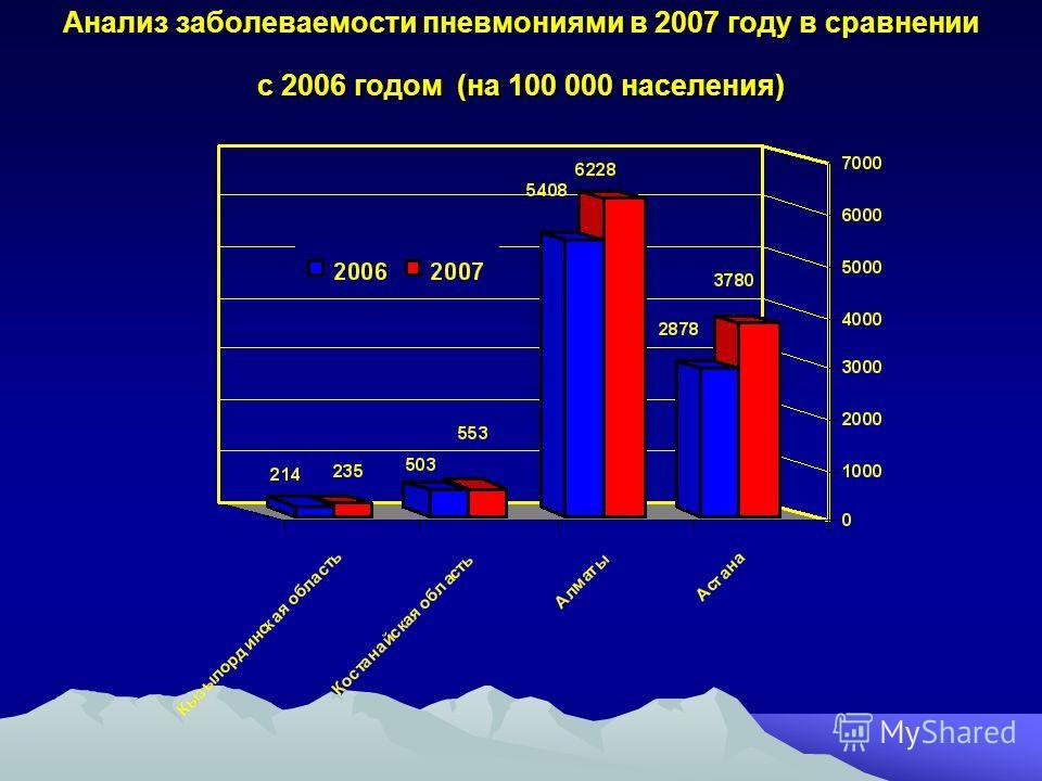 Анализ заболеваемости пневмониями в 2007 году в сравнении с 2006 годом (на 100 000 населения)