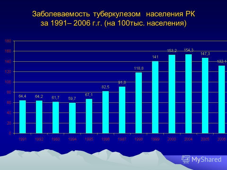 Заболеваемость туберкулезом населения РК за 1991– 2006 г.г. (на 100тыс. населения)